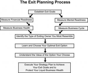 Option exit strategies examples